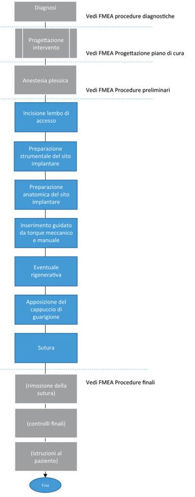 1. Flusso di processo di una procedura clinica (impianto)