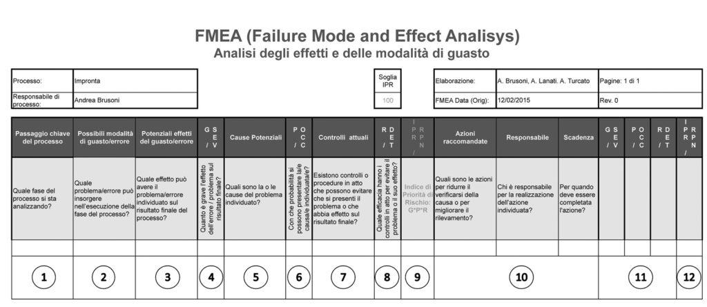 Figura 2. Schema per analisi FMEA