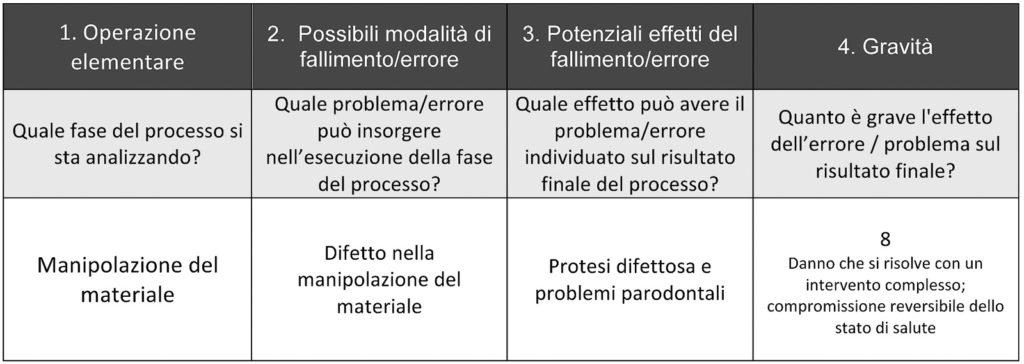 Figura 3. Determinazione di errore, effetto sull'utente finale e gravità dell'effetto