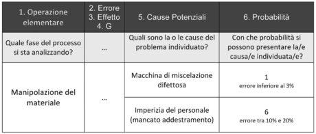 Figura 4. Determinazione delle cause dell'errore e attribuzione del punteggio di probabilità