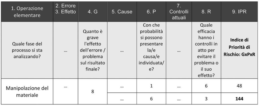 Figura 6. Calcolo dell'Indice di Priorità di Rischio (IPR)