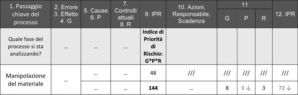 Figura 8. Rivalutazione di G, P, R dopo le azioni e ricalcolo di IPR
