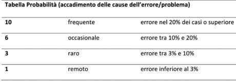 Tabella 3 – Probabilità (accadimento delle cause dell'errore/problema)
