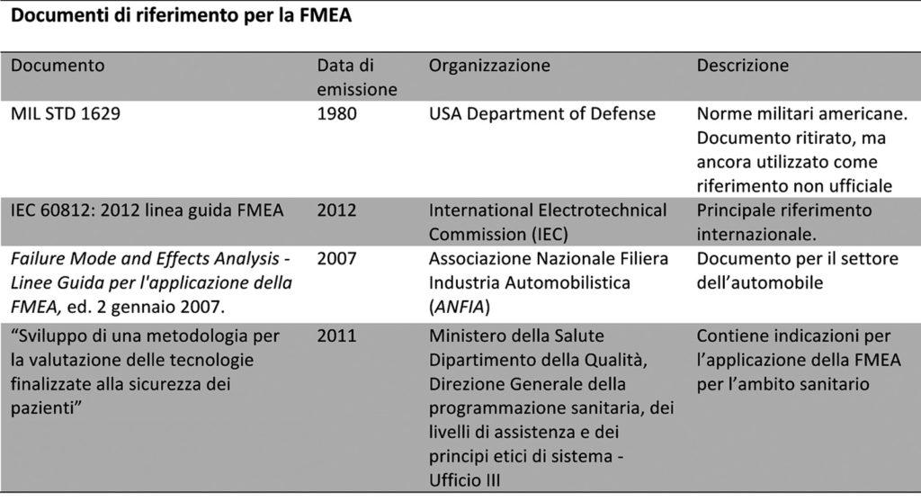 Tabella 1 – Documenti di riferimento per la FMEA