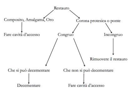 3. Flow chart da seguire quando sia necessario procedere al disassembling di un restauro esistente.