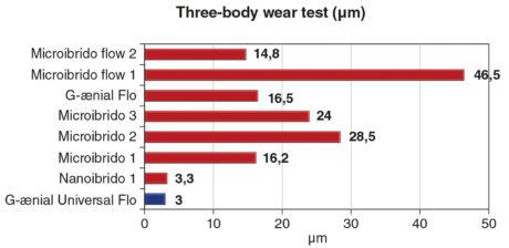 11. «Three-body wear test» di vari materiali compositi. Fonte: GC Corporation, R&D department, Japan, 2010