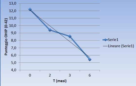 Grafico 1. Andamento di OHIP medio in funzione del tempo