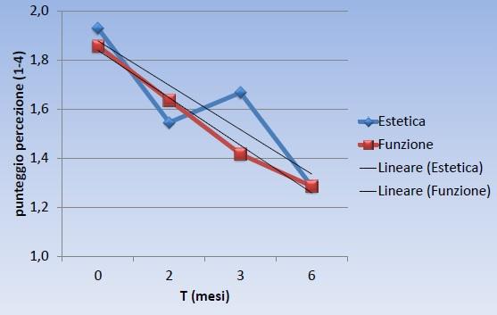 """Grafico 2. Andamento della percezione soggettiva di """"estetica"""" e """"funzione"""" in relazione al tempo"""
