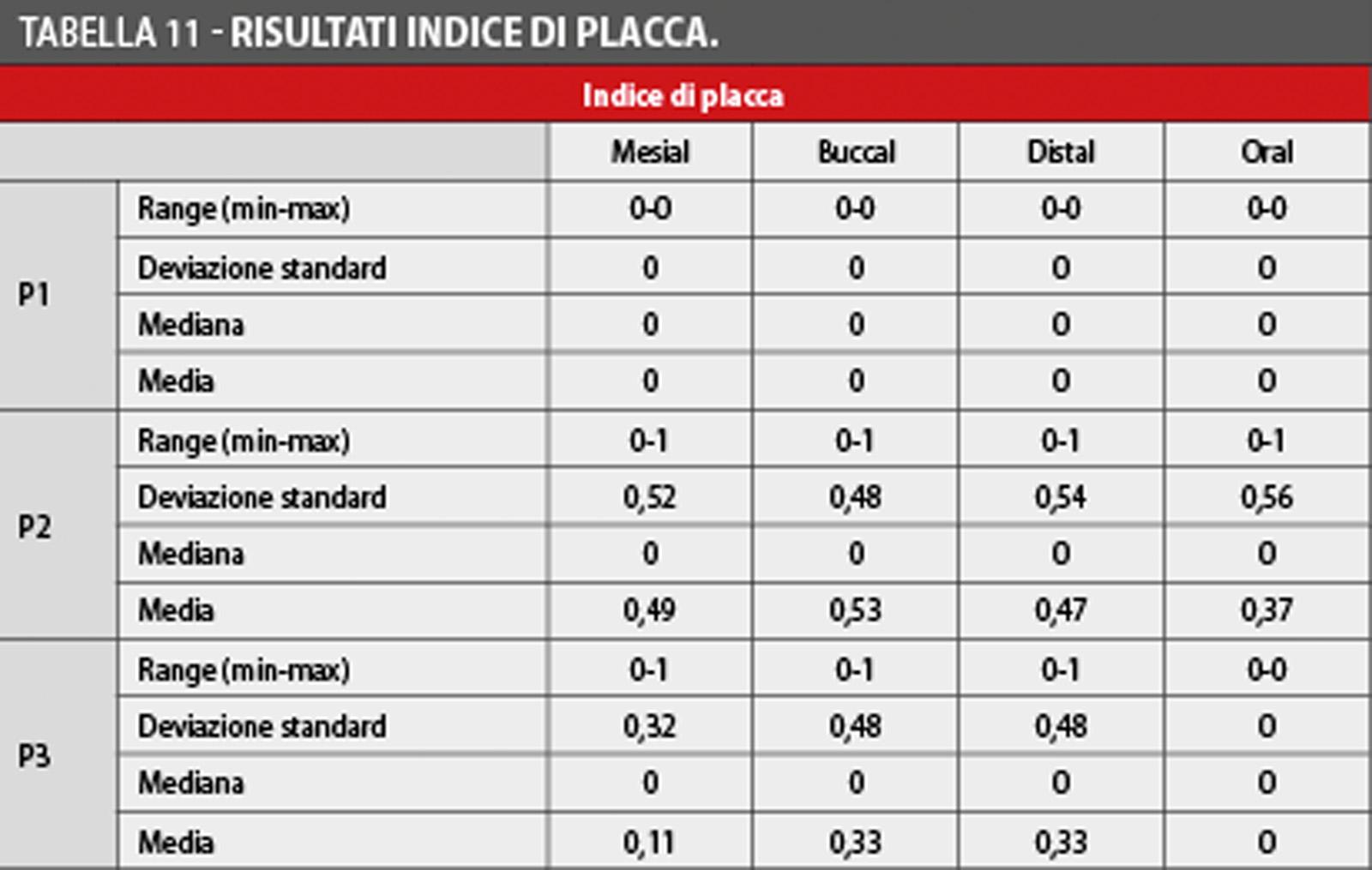 tabella-11