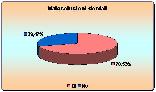 Malocclusioni