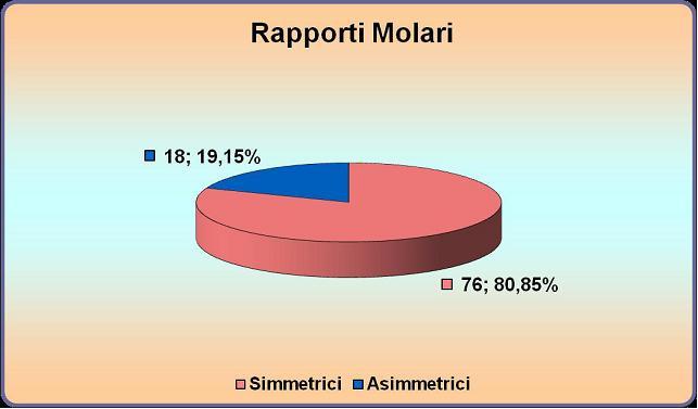Rapporti Molari